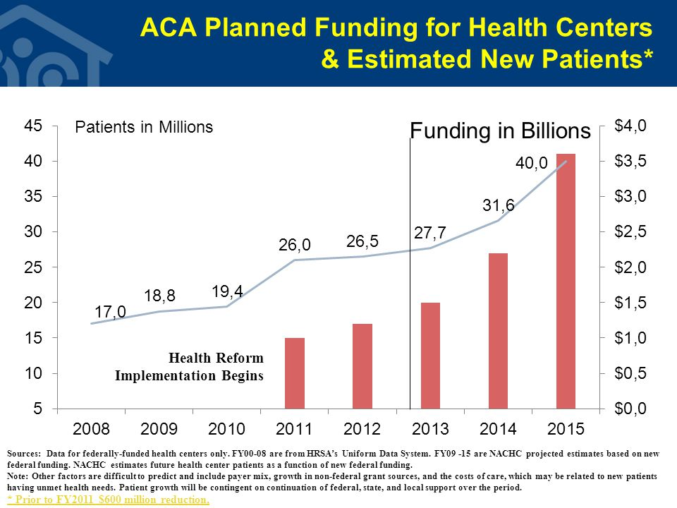 ACA Planned Funding for Health Centers & Estimated New Patients* Funding in Billions Health Reform Implementation Begins Sources: Data for federally-funded health centers only.