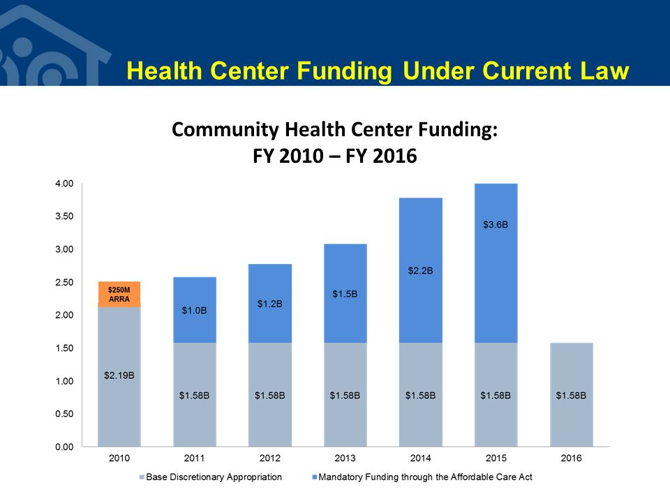 Other Key Provisions for Health Centers Medicaid Expansion to 133% FPL: The elimination of categories of eligibility will greatly expand insurance for health center patients Menendez Amendment: Guaranteed Medicaid PPS Payment Level for FQHCs from Qualified Health Plans under Exchanges/Marketplaces Medicare: Modified Medicare PPS for FQHCs, Inclusion of all preventive benefits and Elimination of current provider productivity caps and screens