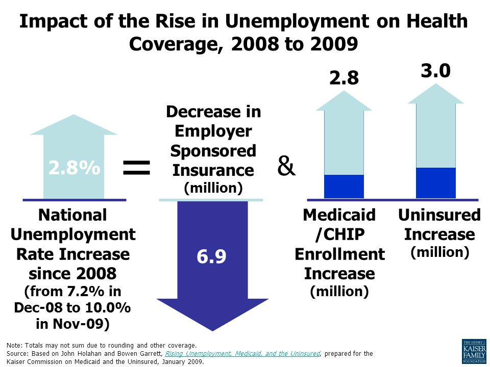 Decrease in Employer Sponsored Insurance (million) 2.8% National Unemployment Rate Increase since 2008 (from 7.2% in Dec-08 to 10.0% in Nov-09) = 2.8 3.0 Medicaid /CHIP Enrollment Increase (million) Uninsured Increase (million) & 6.9 Note: Totals may not sum due to rounding and other coverage.
