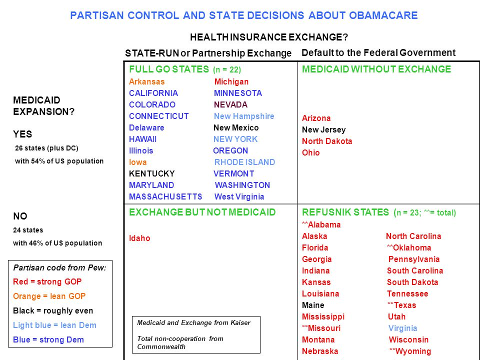 PARTISAN CONTROL AND STATE DECISIONS ABOUT OBAMACARE FULL GO STATES (n = 22) Arkansas Michigan CALIFORNIA MINNESOTA COLORADO NEVADA CONNECTICUT New Hampshire Delaware New Mexico HAWAII NEW YORK Illinois OREGON Iowa RHODE ISLAND KENTUCKY VERMONT MARYLAND WASHINGTON MASSACHUSETTS West Virginia MEDICAID WITHOUT EXCHANGE Arizona New Jersey North Dakota Ohio EXCHANGE BUT NOT MEDICAID Idaho REFUSNIK STATES ( n = 23; **= total) **Alabama Alaska North Carolina Florida **Oklahoma Georgia Pennsylvania Indiana South Carolina Kansas South Dakota Louisiana Tennessee Maine **Texas Mississippi Utah **Missouri Virginia Montana Wisconsin Nebraska **Wyoming HEALTH INSURANCE EXCHANGE.