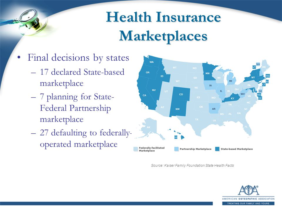 Health Insurance Marketplaces Final decisions by states –17 declared State-based marketplace –7 planning for State- Federal Partnership marketplace –27 defaulting to federally- operated marketplace Source: Kaiser Family Foundation State Health Facts