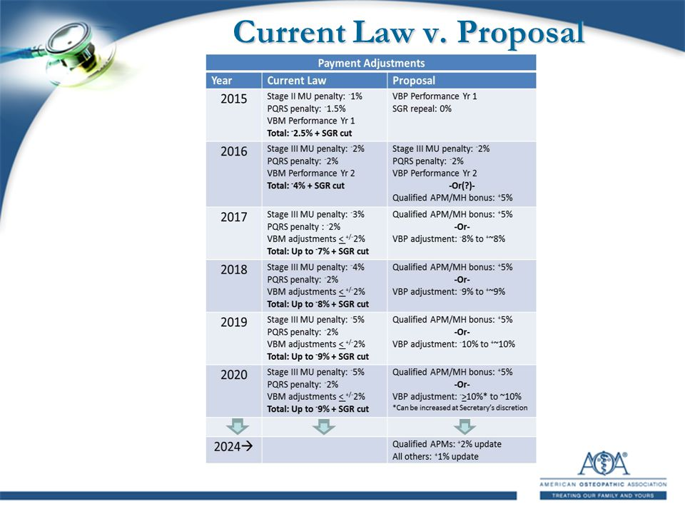 Current Law v. Proposal