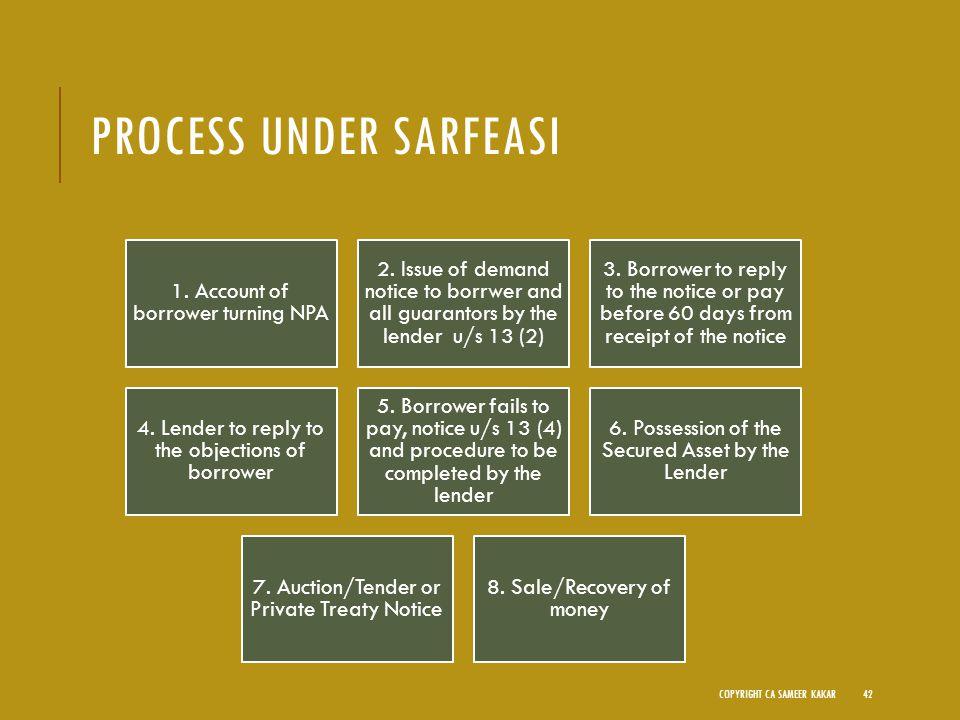 PROCESS UNDER SARFEASI 1. Account of borrower turning NPA 2.