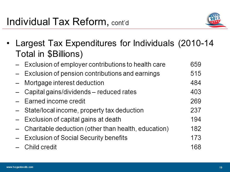 www.hoganlovells.com Individual Tax Reform, cont'd Largest Tax Expenditures for Individuals (2010-14 Total in $Billions) –Exclusion of employer contributions to health care659 –Exclusion of pension contributions and earnings515 –Mortgage interest deduction484 –Capital gains/dividends – reduced rates403 –Earned income credit269 –State/local income, property tax deduction237 –Exclusion of capital gains at death194 –Charitable deduction (other than health, education)182 –Exclusion of Social Security benefits173 –Child credit168 19