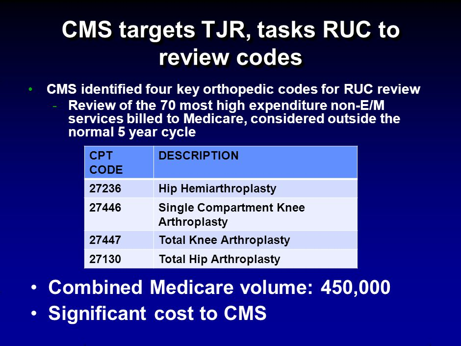 CMS targets TJR, tasks RUC to review codes CMS identified four key orthopedic codes for RUC review -Review of the 70 most high expenditure non-E/M services billed to Medicare, considered outside the normal 5 year cycle CPT CODE DESCRIPTION 27236Hip Hemiarthroplasty 27446Single Compartment Knee Arthroplasty 27447Total Knee Arthroplasty 27130Total Hip Arthroplasty Combined Medicare volume: 450,000 Significant cost to CMS