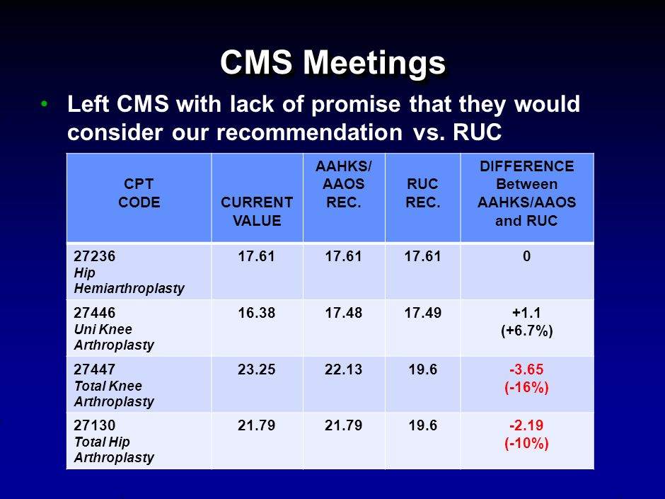 CMS Meetings Left CMS with lack of promise that they would consider our recommendation vs.