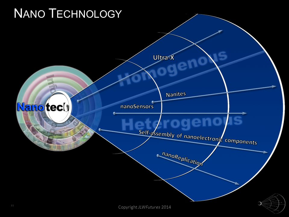 11 N ANO T ECHNOLOGY Copyright JLWFutures 2014