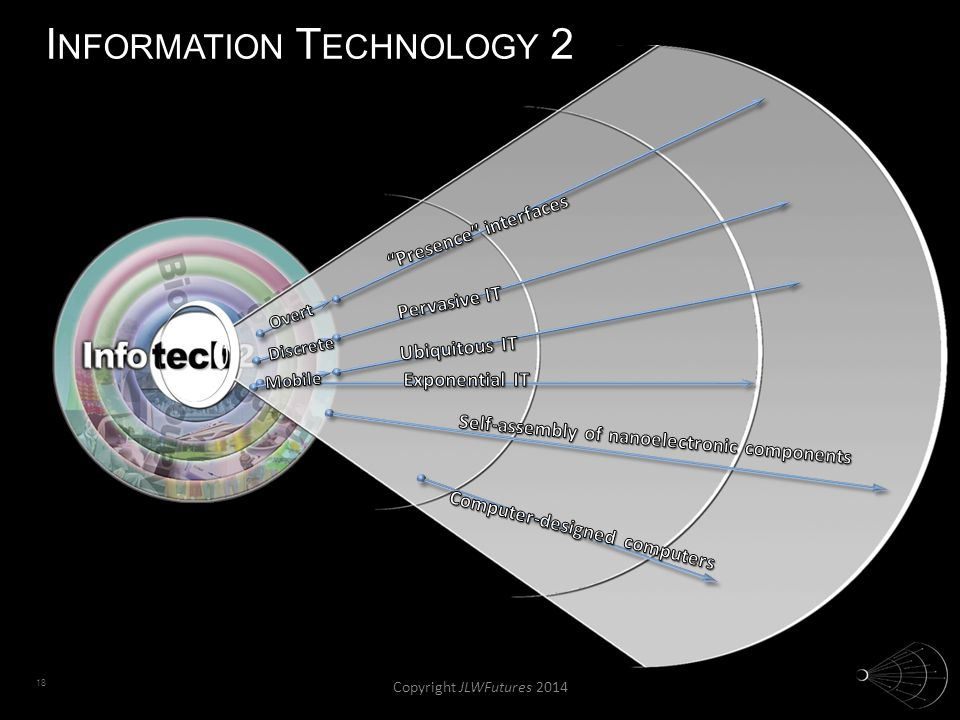 18 I NFORMATION T ECHNOLOGY 2 Copyright JLWFutures 2014