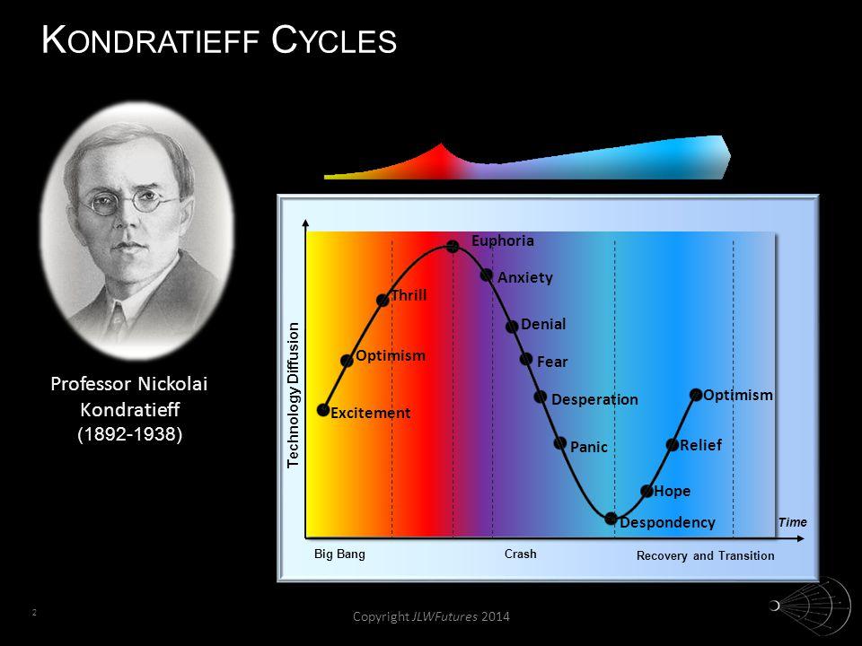 2 K ONDRATIEFF C YCLES FRENZYERUPTION Technology Diffusion SYNERGY MATURITY Big BangCrash Recovery and Transition Professor Nickolai Kondratieff (1892