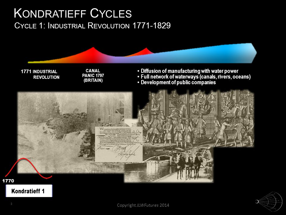 3 K ONDRATIEFF C YCLES 1771 INDUSTRIAL REVOLUTION CANAL PANIC 1797 (BRITAIN) Diffusion of manufacturing with water power Diffusion of manufacturing wi