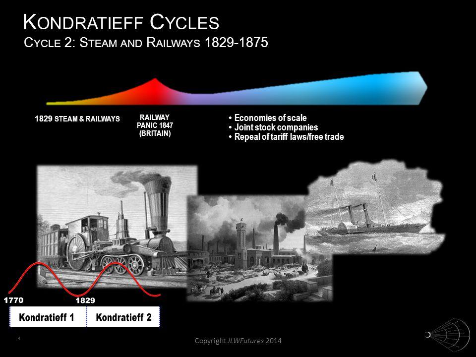 4 K ONDRATIEFF C YCLES 1829 STEAM & RAILWAYS RAILWAY PANIC 1847 (BRITAIN) Economies of scale Economies of scale Joint stock companies Joint stock comp