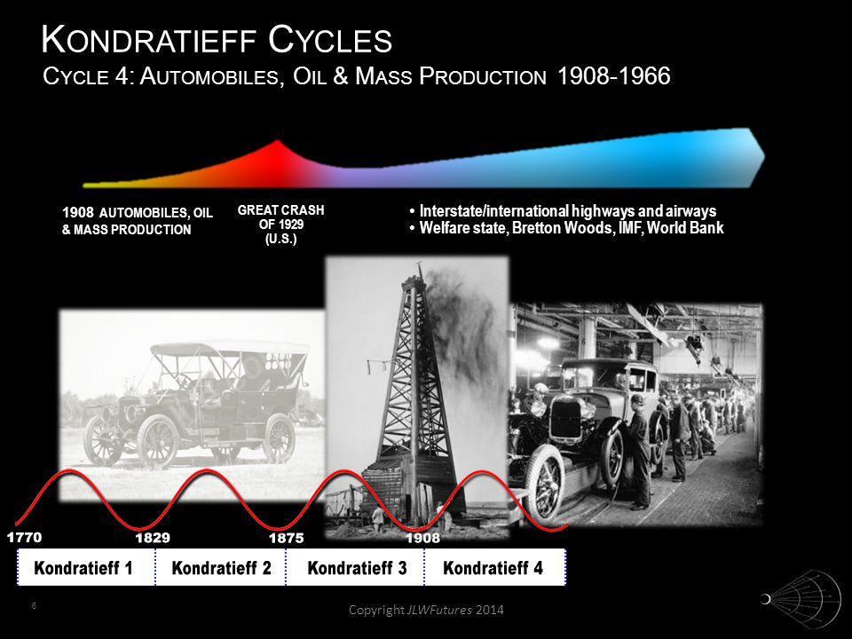 6 K ONDRATIEFF C YCLES 1908 AUTOMOBILES, OIL & MASS PRODUCTION GREAT CRASH OF 1929 (U.S.) Interstate/international highways and airways Interstate/int
