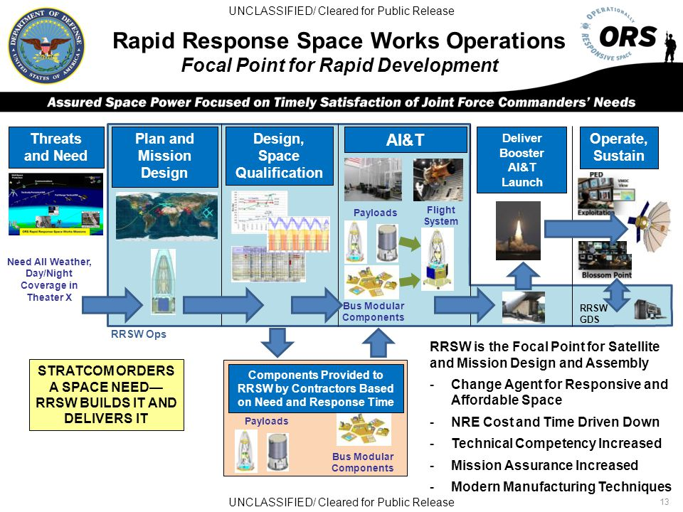 UNCLASSIFIED/ Cleared for Public Release 13 Rapid Response Space Works Operations Focal Point for Rapid Development Threats and Need Plan and Mission Design Design, Space Qualification AI&T Deliver Booster AI&T Launch Operate, Sustain STRATCOM ORDERS A SPACE NEED— RRSW BUILDS IT AND DELIVERS IT Flight System Bus Modular Components Payloads RRSW GDS Bus Modular Components Payloads Components Provided to RRSW by Contractors Based on Need and Response Time Need All Weather, Day/Night Coverage in Theater X RRSW Ops RRSW is the Focal Point for Satellite and Mission Design and Assembly -Change Agent for Responsive and Affordable Space -NRE Cost and Time Driven Down -Technical Competency Increased -Mission Assurance Increased -Modern Manufacturing Techniques