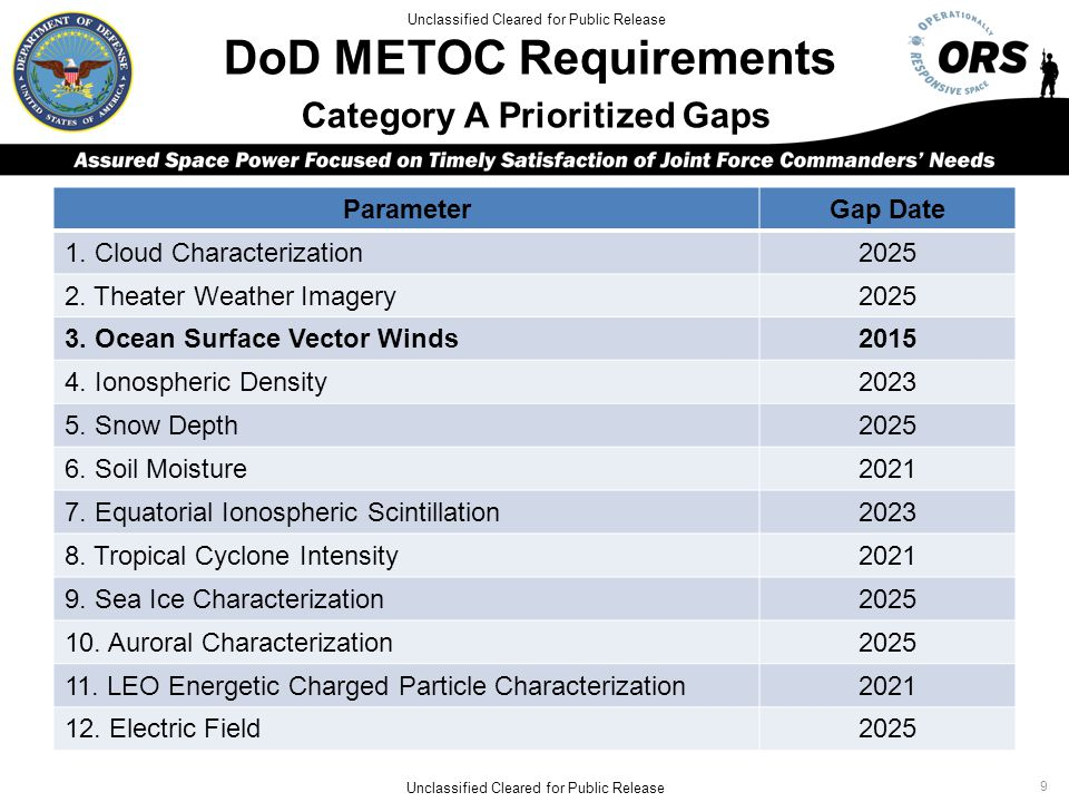 DoD METOC Requirements Category A Prioritized Gaps ParameterGap Date 1.