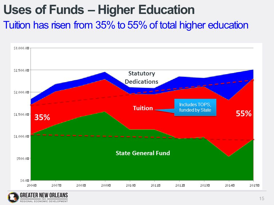 Uses of Funds – Higher Education 15 Tuition has risen from 35% to 55% of total higher education State General Fund Tuition Statutory Dedications 35% 55% Includes TOPS, funded by State
