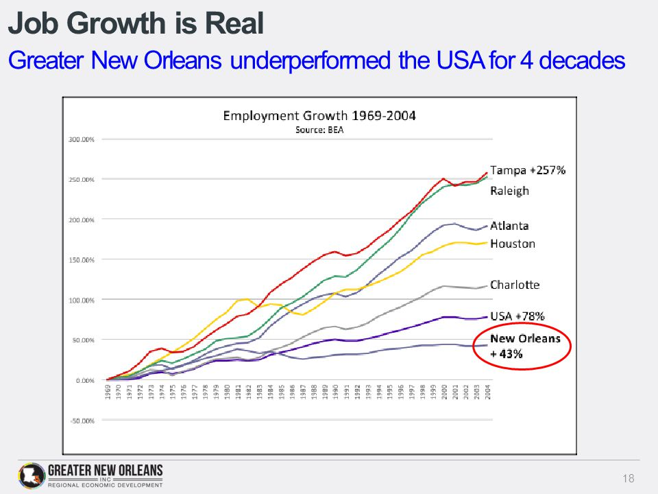 Job Growth is Real 18 Greater New Orleans underperformed the USA for 4 decades