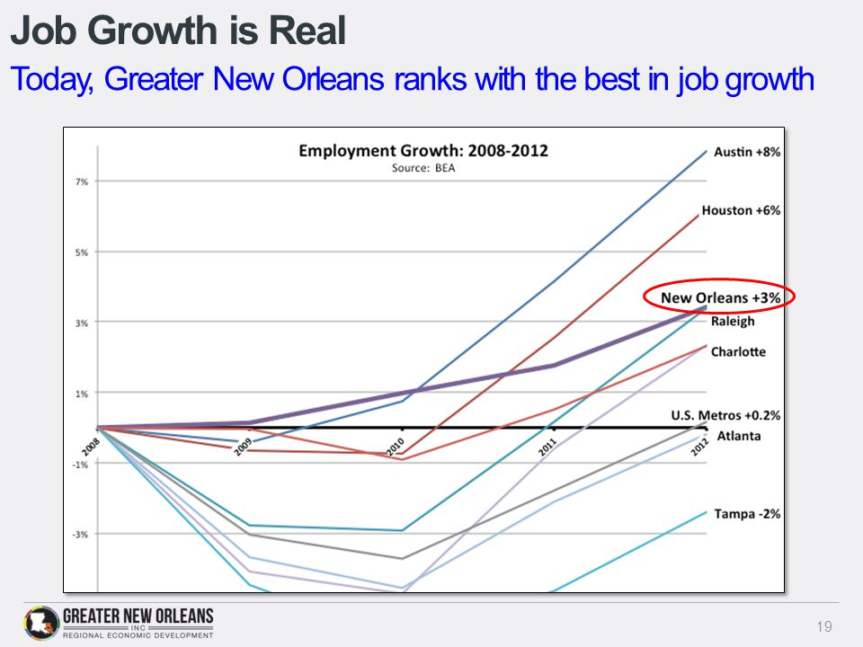 Job Growth is Real 19 Today, Greater New Orleans ranks with the best in job growth