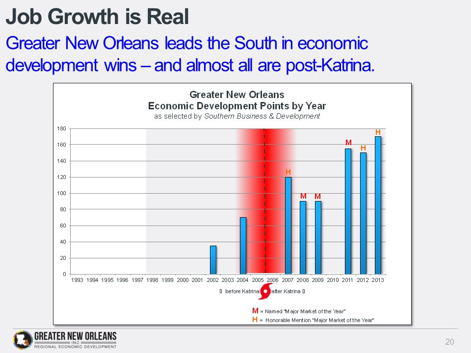 Job Growth is Real 20 Greater New Orleans leads the South in economic development wins – and almost all are post-Katrina.