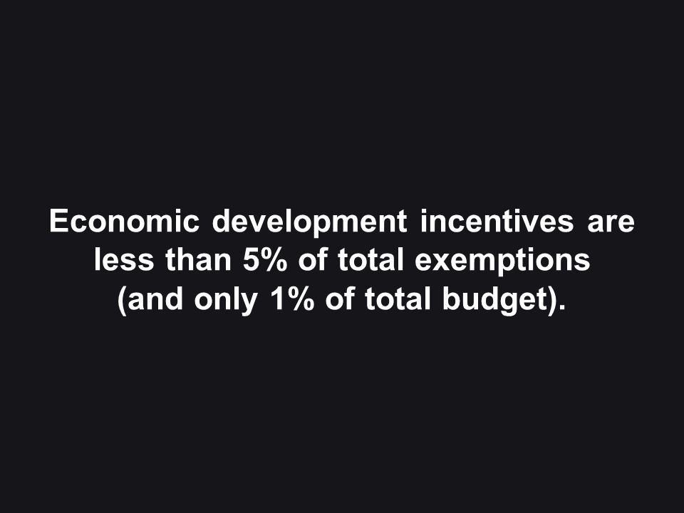 28 Economic development incentives are less than 5% of total exemptions (and only 1% of total budget).