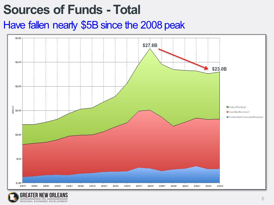 Sources of Funds - Total 6 Have fallen nearly $5B since the 2008 peak $27.8B $23.0B
