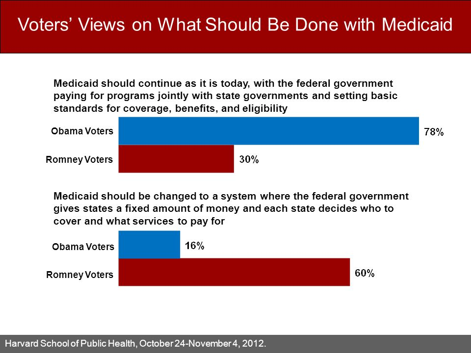Voters' Views on What Should Be Done with Medicaid HORP Preliminary Data October XX, 2012.