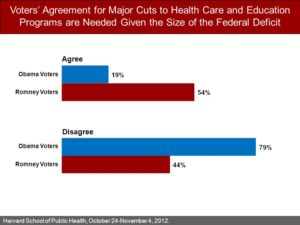 Voters' Agreement for Major Cuts to Health Care and Education Programs are Needed Given the Size of the Federal Deficit Harvard School of Public Health, October 24-November 4, 2012.