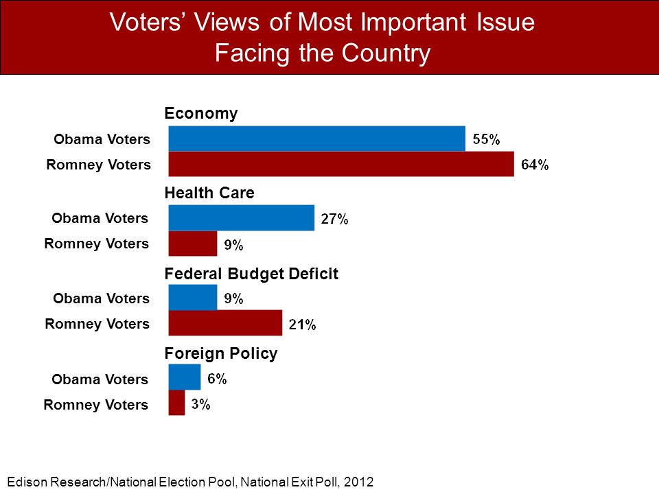Voters' Views of Most Important Issue Facing the Country Foreign Policy Federal Budget Deficit Economy Health Care Obama Voters Romney Voters Obama Voters Romney Voters Obama Voters Romney Voters Obama Voters Romney Voters Edison Research/National Election Pool, National Exit Poll, 2012