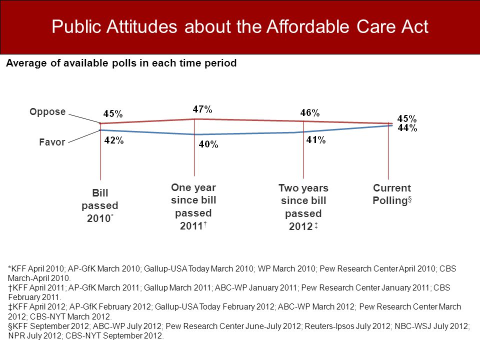 Public Attitudes about the Affordable Care Act *KFF April 2010; AP-GfK March 2010; Gallup-USA Today March 2010; WP March 2010; Pew Research Center April 2010; CBS March-April 2010.