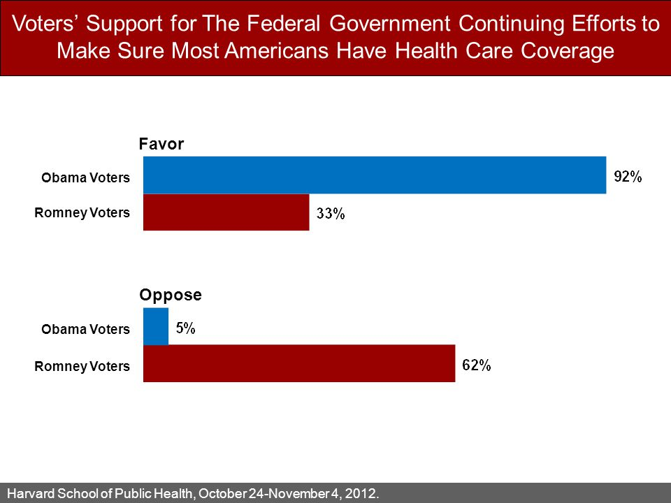 Voters' Support for The Federal Government Continuing Efforts to Make Sure Most Americans Have Health Care Coverage Harvard School of Public Health, October 24-November 4, 2012.