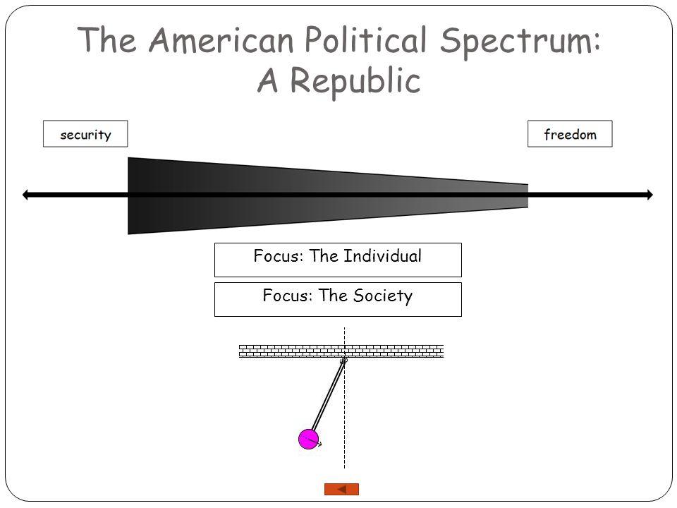 The American Political Spectrum: A Republic Focus: The Society Focus: The Individual Focus: The SocietyFocus: The Individual Motto: All for one, one for all.