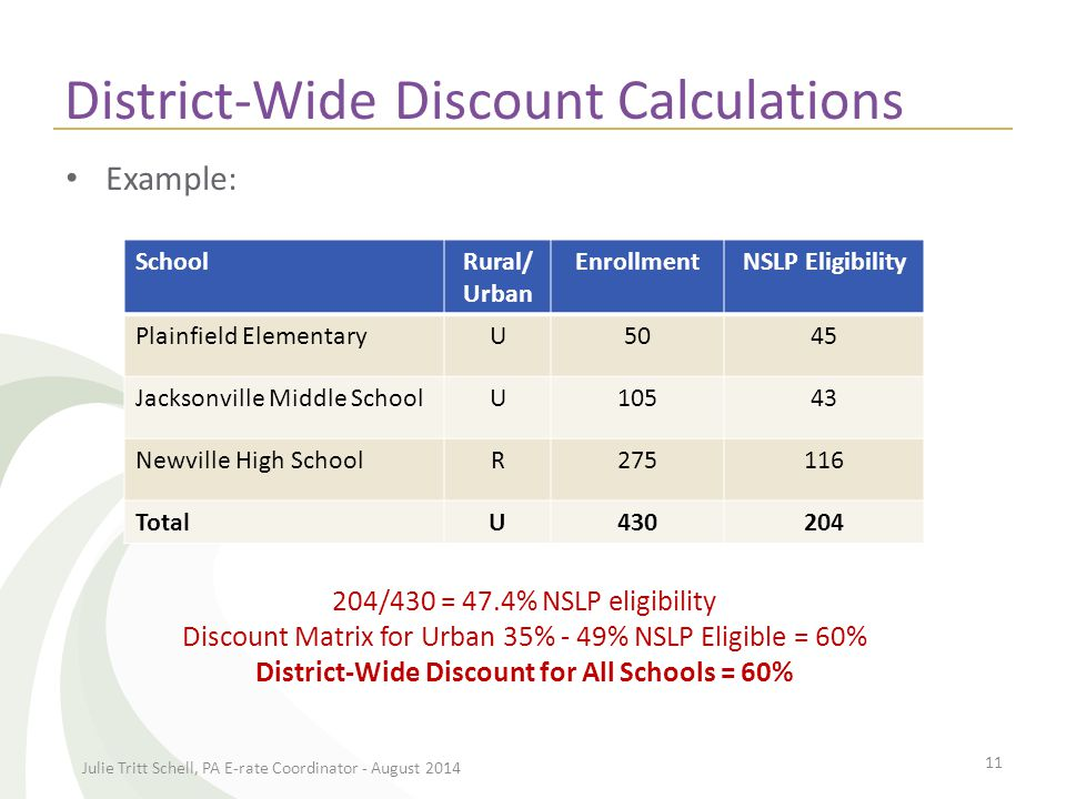District-Wide Discount Calculations Julie Tritt Schell, PA E-rate Coordinator - August 2014 12 204/430 = 47.4% NSLP eligibility 35% - 49% Urban INCOME Measured by % of students eligible for NSLP URBAN LOCATION Discount RURAL LOCATION Discount If the % of students in your school that qualifies for the NSLP......and you are in an URBAN area, your discount will be......and you are in a RURAL area, your discount will be...