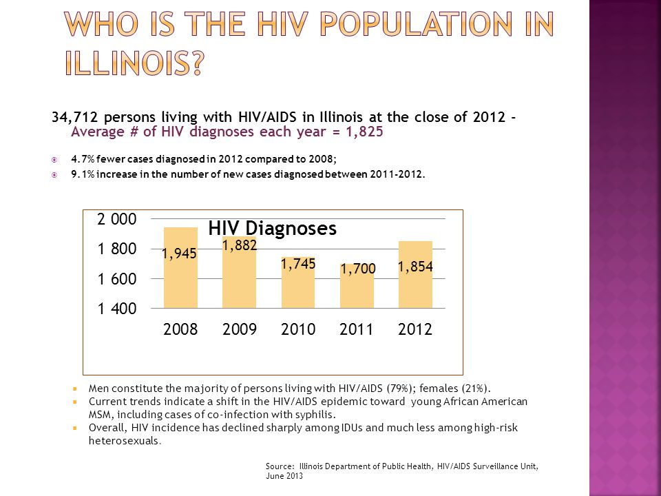 34,712 persons living with HIV/AIDS in Illinois at the close of 2012 - Average # of HIV diagnoses each year = 1,825  4.7% fewer cases diagnosed in 20