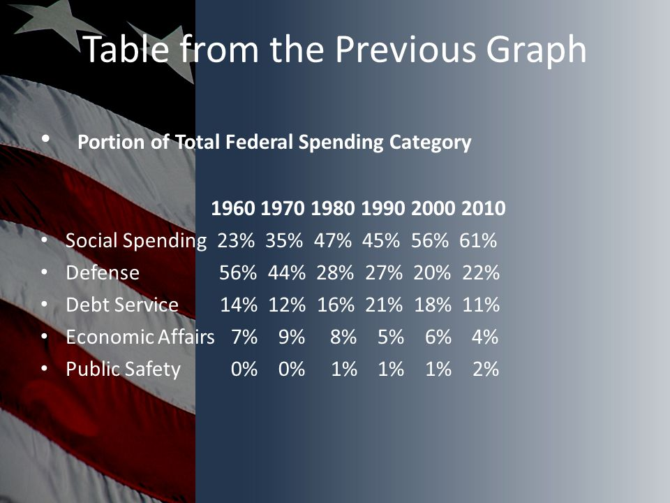 Table from the Previous Graph Portion of Total Federal Spending Category 1960 1970 1980 1990 2000 2010 Social Spending 23% 35% 47% 45% 56% 61% Defense 56% 44% 28% 27% 20% 22% Debt Service 14% 12% 16% 21% 18% 11% Economic Affairs 7% 9% 8% 5% 6% 4% Public Safety 0% 0% 1% 1% 1% 2%