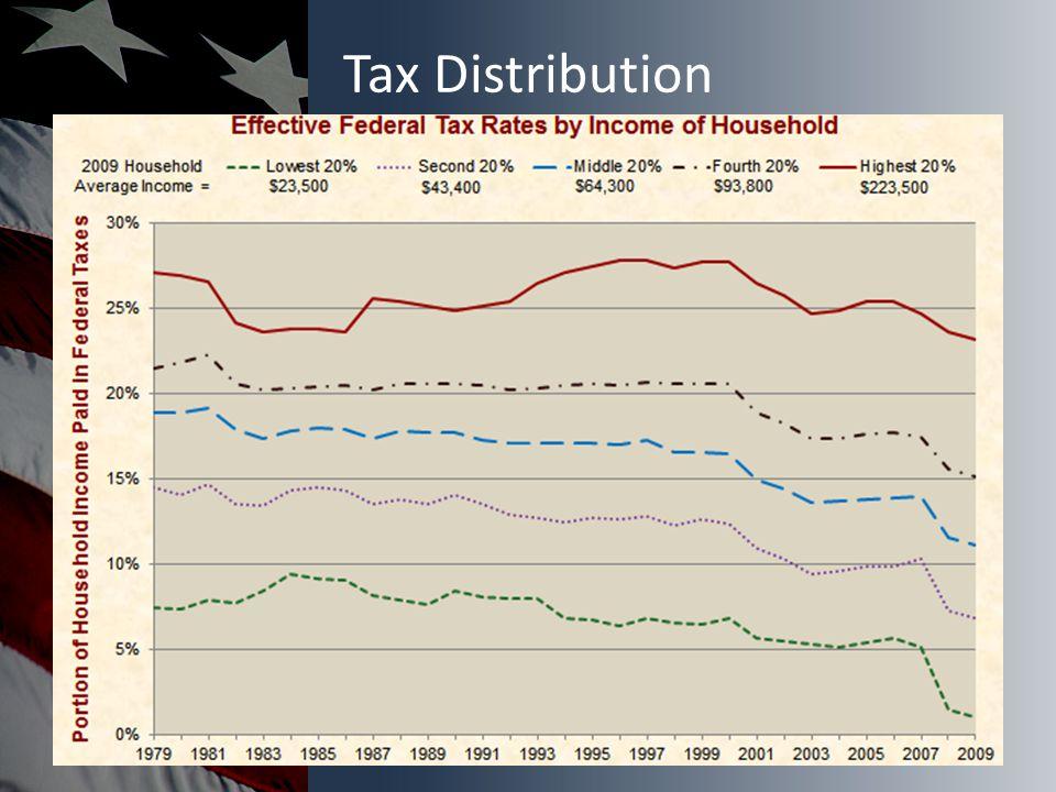 Tax Distribution