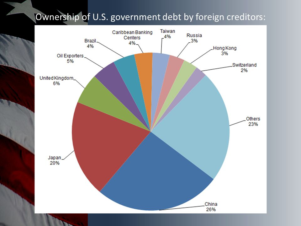 Ownership of U.S. government debt by foreign creditors: