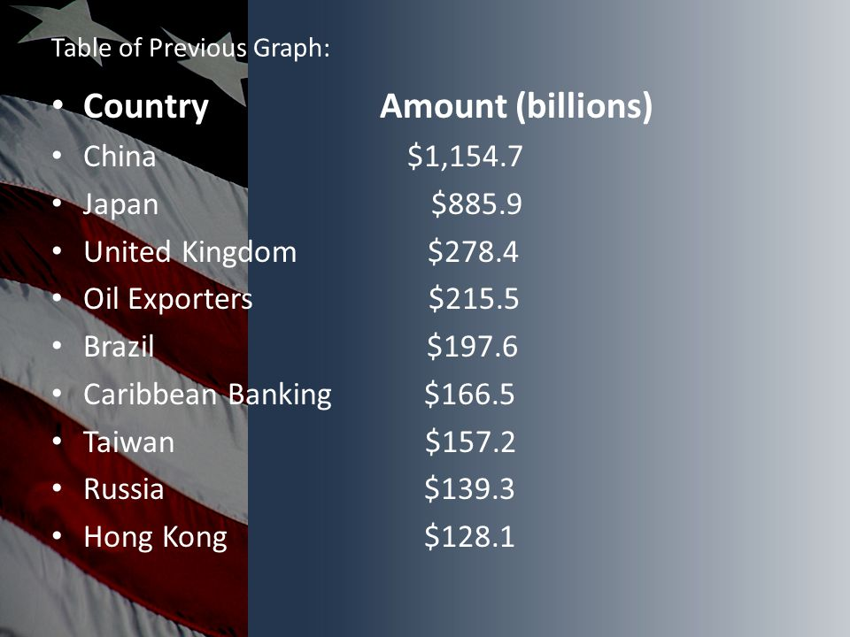 Table of Previous Graph: Country Amount (billions) China $1,154.7 Japan $885.9 United Kingdom $278.4 Oil Exporters $215.5 Brazil $197.6 Caribbean Banking $166.5 Taiwan $157.2 Russia $139.3 Hong Kong $128.1