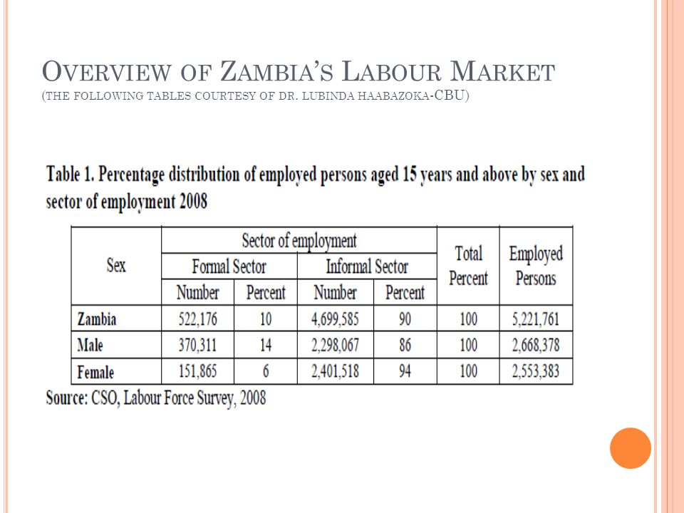 O VERVIEW OF Z AMBIA ' S L ABOUR M ARKET ( THE FOLLOWING TABLES COURTESY OF DR.