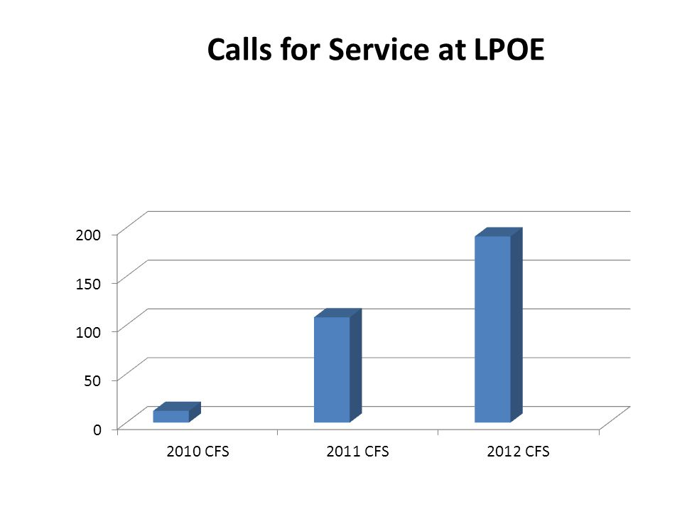 Calls for Service at LPOE