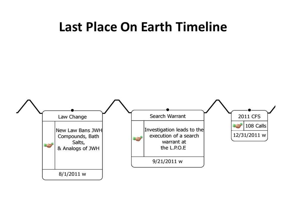 Last Place On Earth Timeline