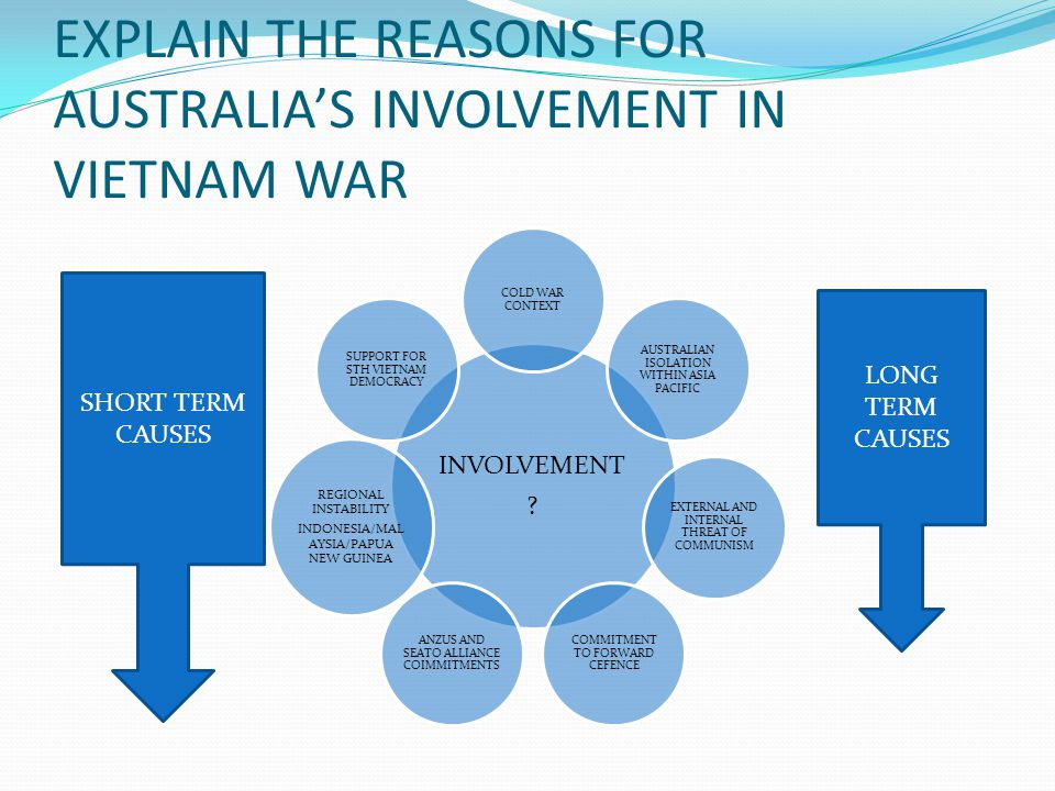 EXPLAIN THE REASONS FOR AUSTRALIA'S INVOLVEMENT IN VIETNAM WAR INVOLVEMENT .