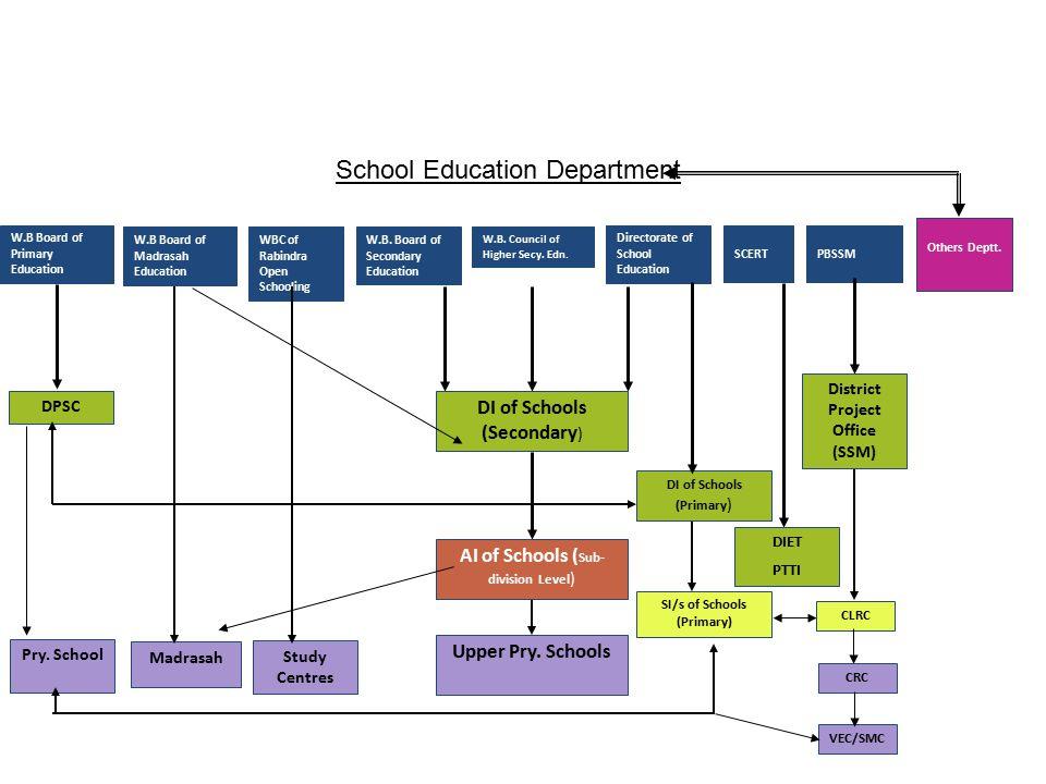 W.B Board of Primary Education W.B Board of Madrasah Education WBC of Rabindra Open Schooling W.B. Board of Secondary Education W.B. Council of Higher