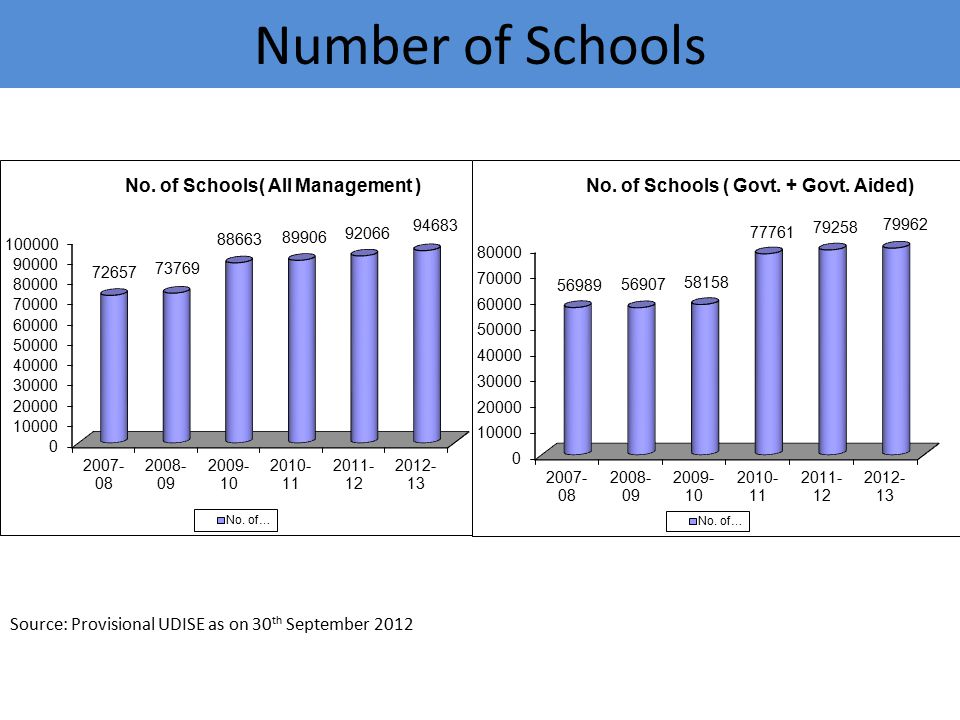 Number of Schools Source: Provisional UDISE as on 30 th September 2012