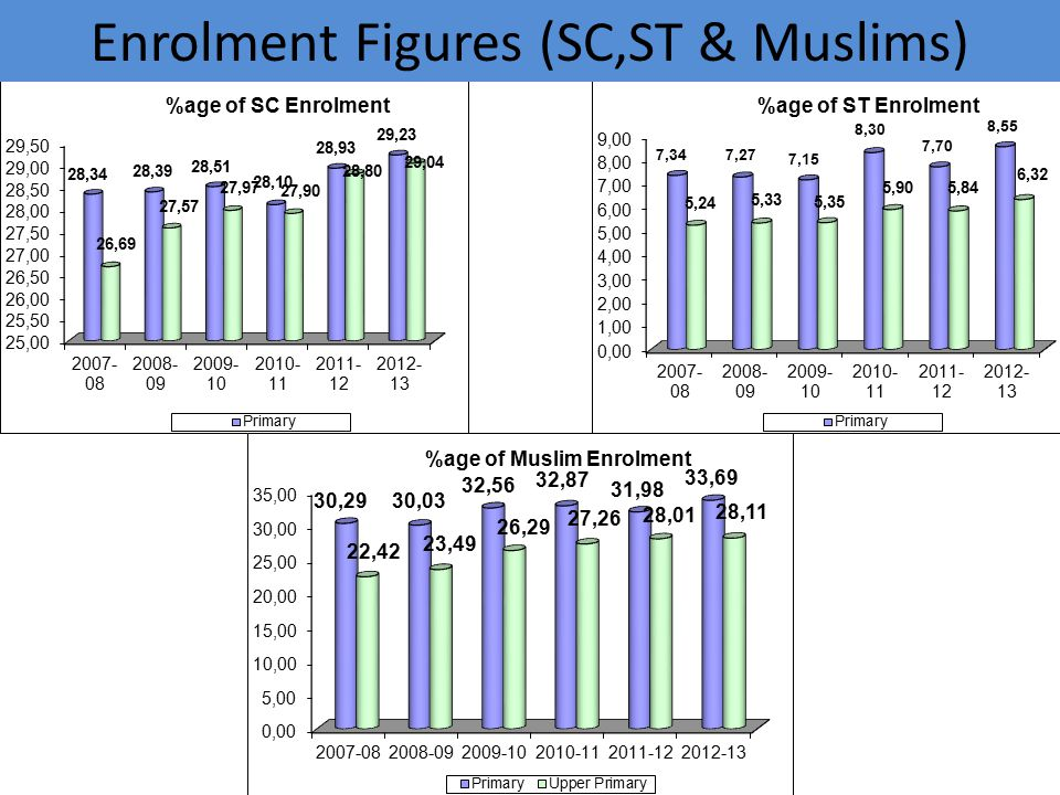 Enrolment Figures (SC,ST & Muslims)