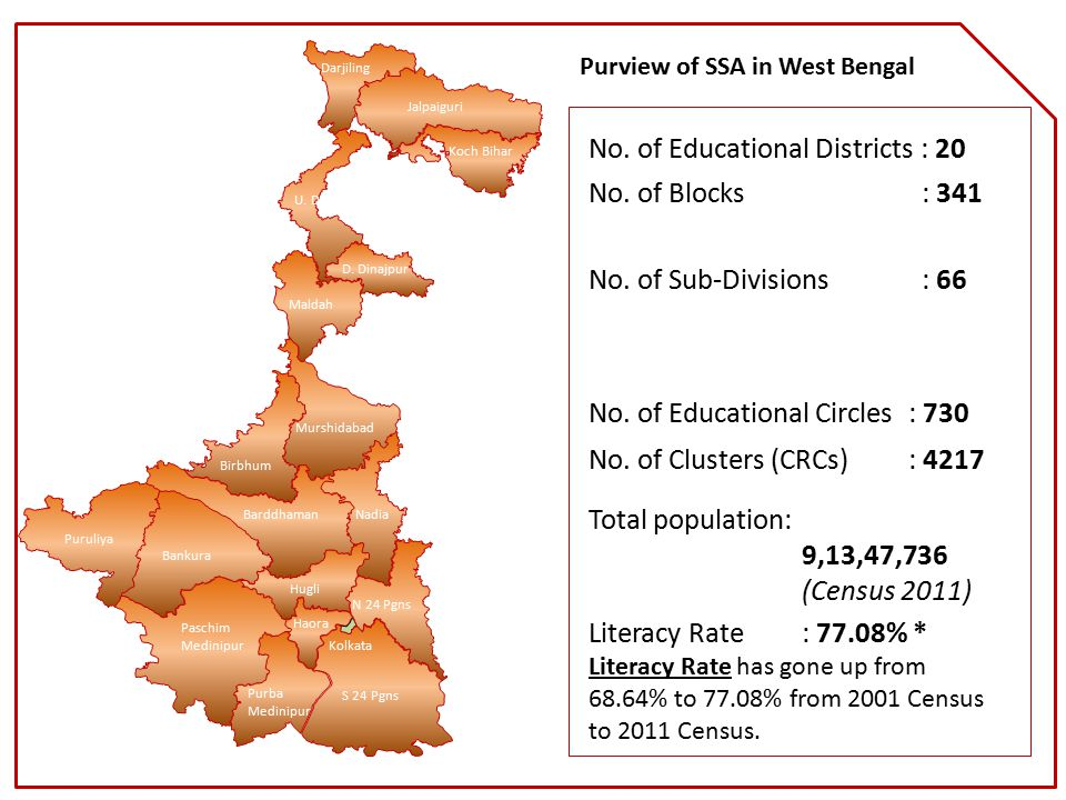 Purview of SSA in West Bengal Literacy Rate: 77.08% * Literacy Rate has gone up from 68.64% to 77.08% from 2001 Census to 2011 Census. Total populatio