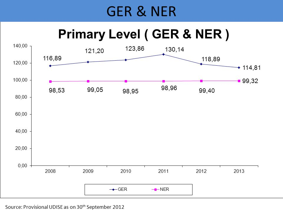 GER & NER Source: Provisional UDISE as on 30 th September 2012
