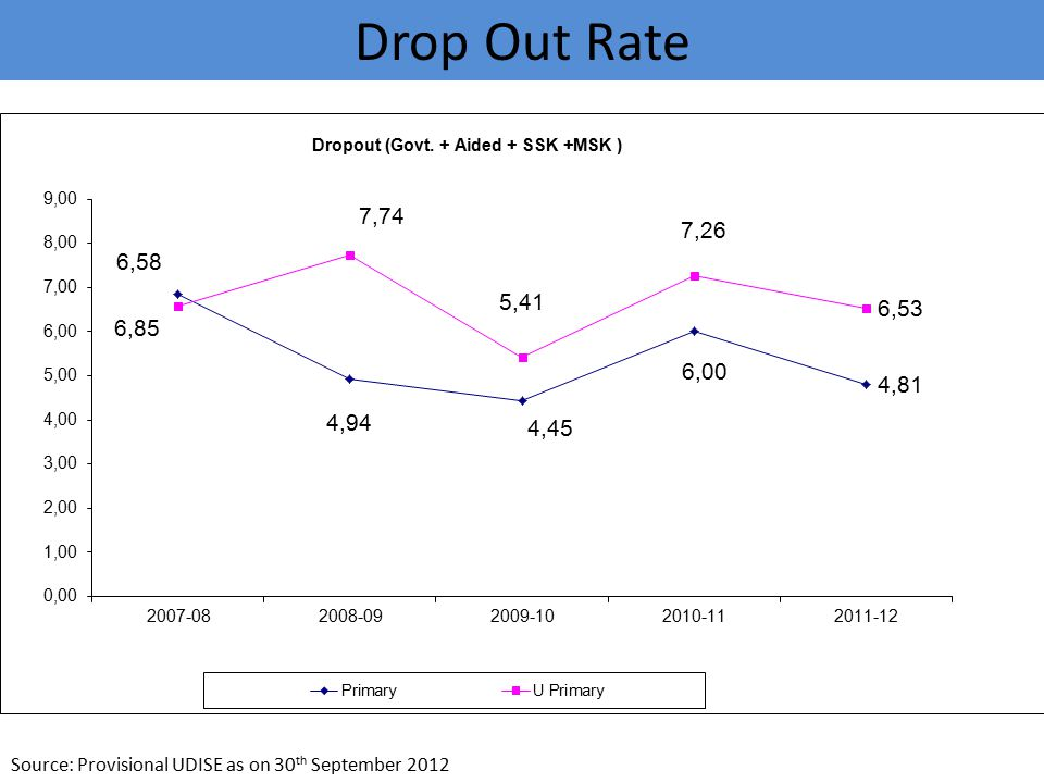 Drop Out Rate Source: Provisional UDISE as on 30 th September 2012