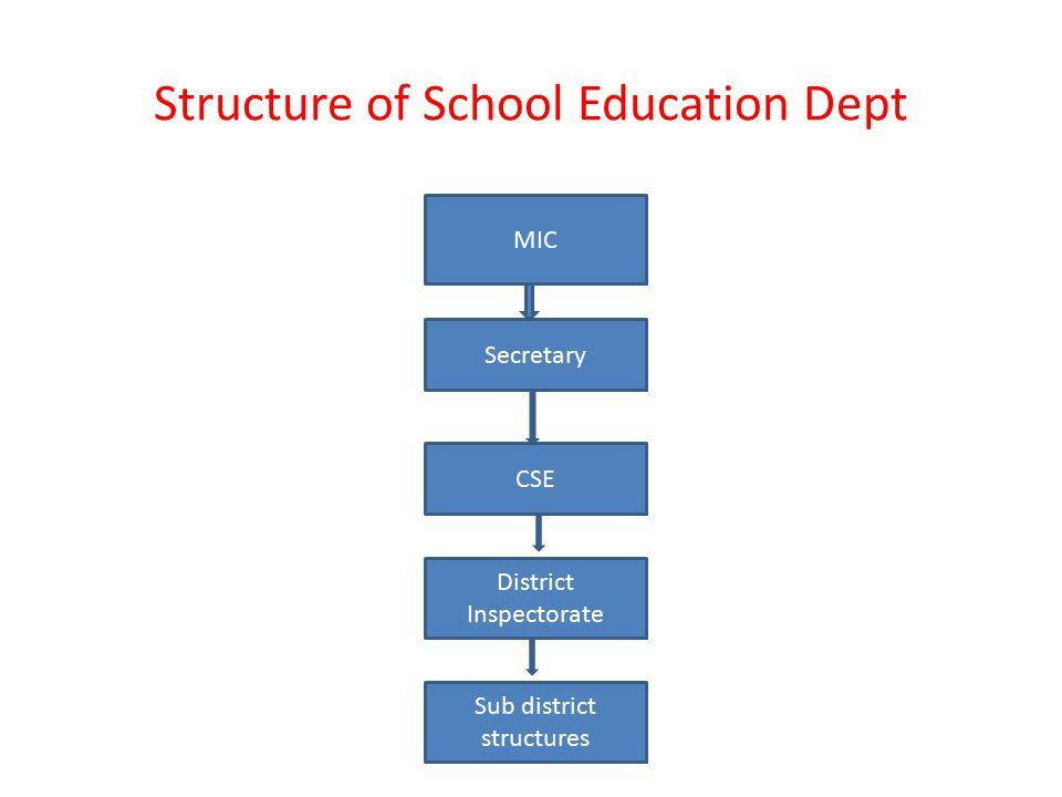 Structure of School Education Dept MIC Secretary CSE District Inspectorate Sub district structures