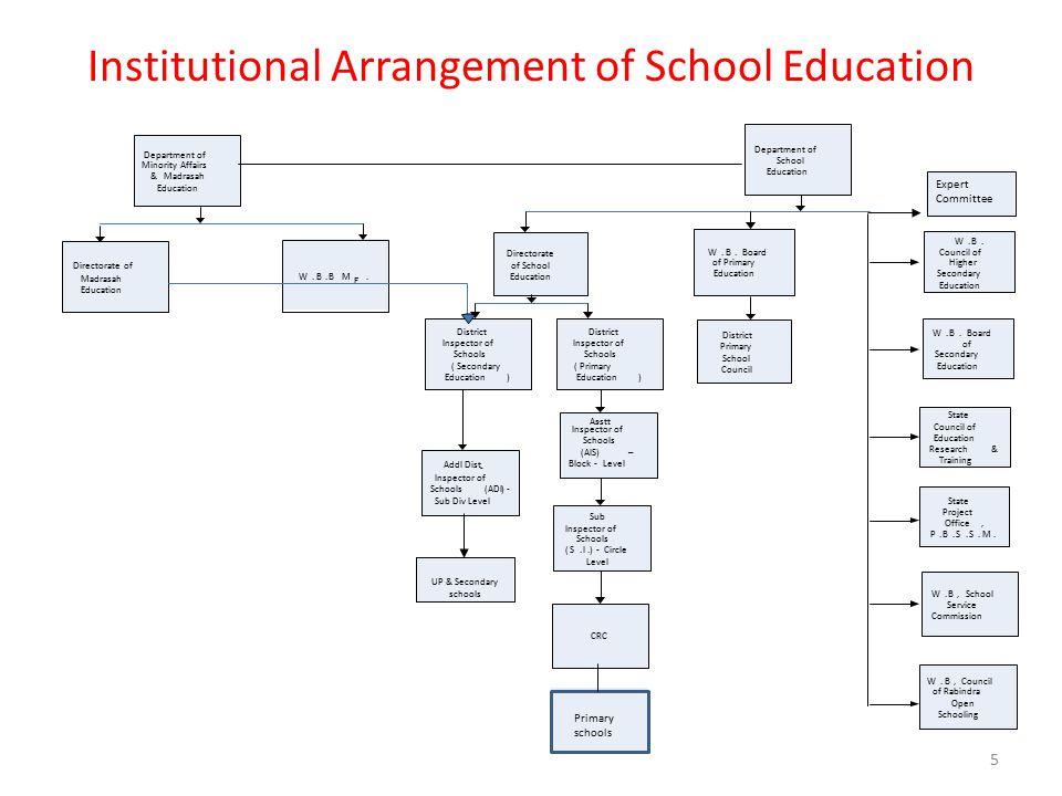 Expert Committee UP & Secondary schools Institutional Arrangement of School Education 5 Department of School Education Directorate of School Education