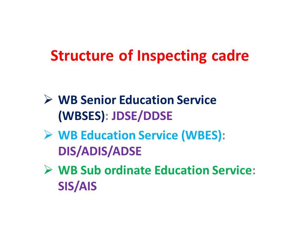 Structure of Inspecting cadre  WB Senior Education Service (WBSES): JDSE/DDSE  WB Education Service (WBES): DIS/ADIS/ADSE  WB Sub ordinate Educatio