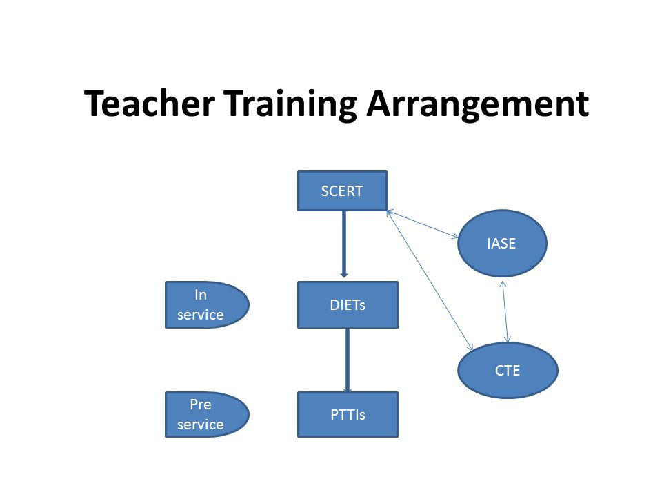 Teacher Training Arrangement SCERT DIETs PTTIs IASE CTE In service Pre service